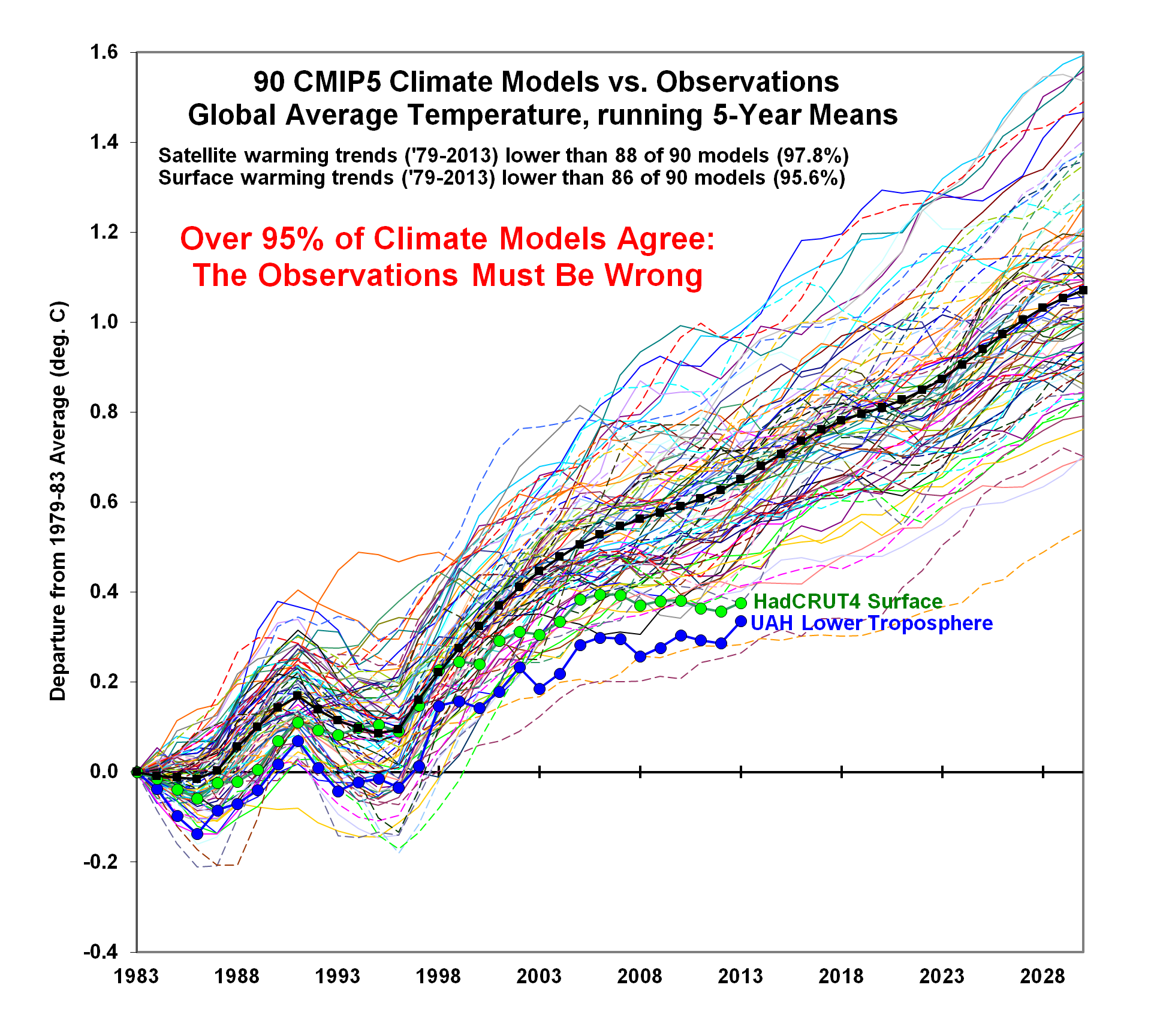 95% of Climate Models Agree: The Observations Must be Wrong