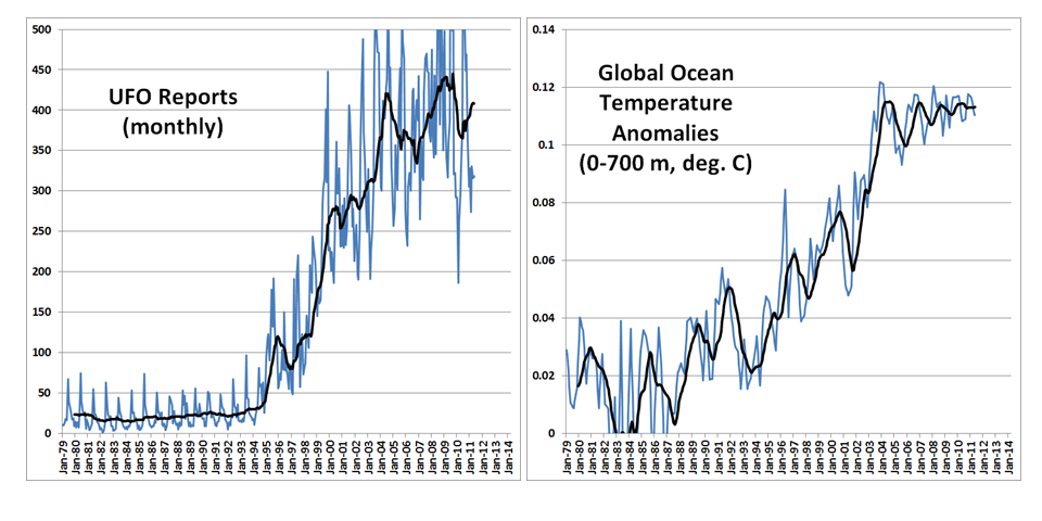 Fig. 1. Time series of monthly UFO reports and global average ocean temperature anomalies from the surface to 700 m depth. Trailing 12-month averages are also shown.