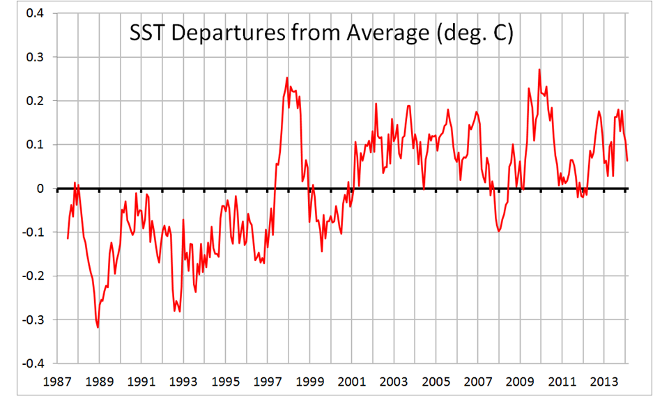 HadSST3 monthly anomalies for the global oceans from July 1987 thru Feb. 2014.