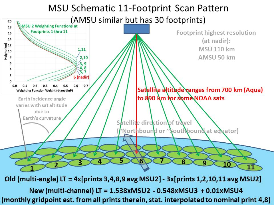Fig. 2. MSU scan geometry, MSU2 weighting functions at different footprint positions and the basis for the old LT and new LT computation.
