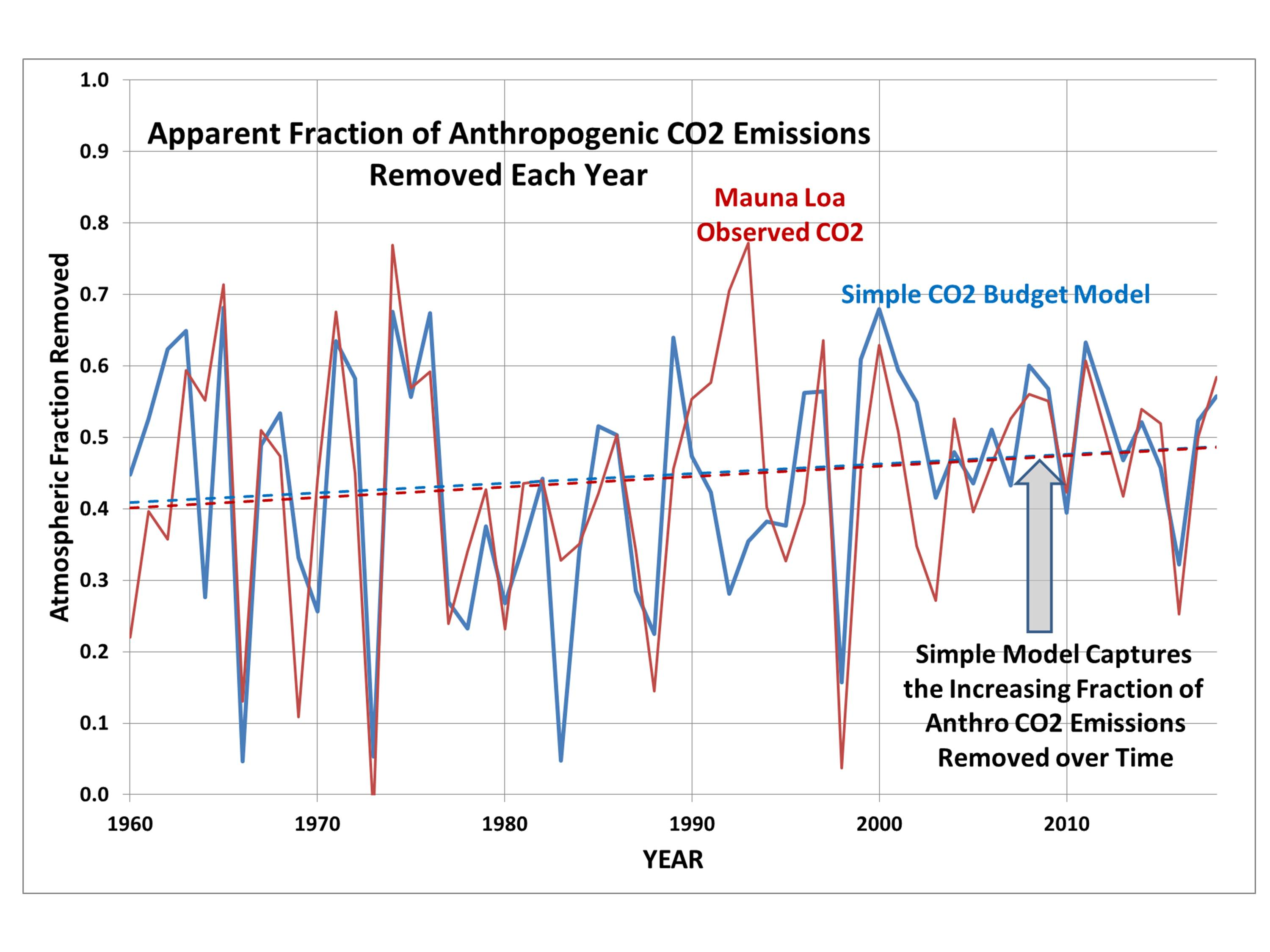 A Simple Model of the Atmospheric CO2 Budget « Roy Spencer, PhD